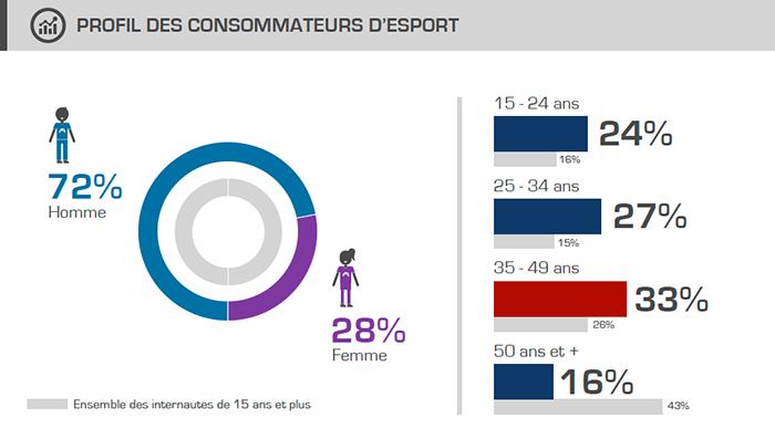 Profil des consommateurs d'esport